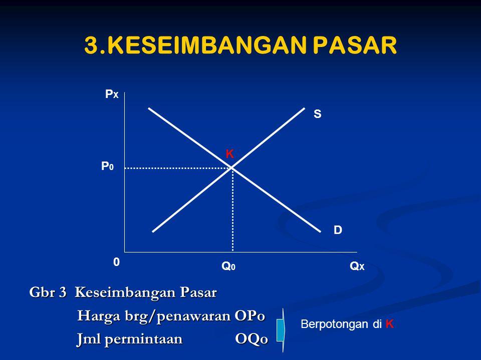 3.KESEIMBANGAN PASAR Gbr 3 Keseimbangan Pasar Harga brg/penawaran OPo Harga brg/penawaran OPo Jml permintaan OQo Jml permintaan OQo PXPX S QXQX 0 D P0