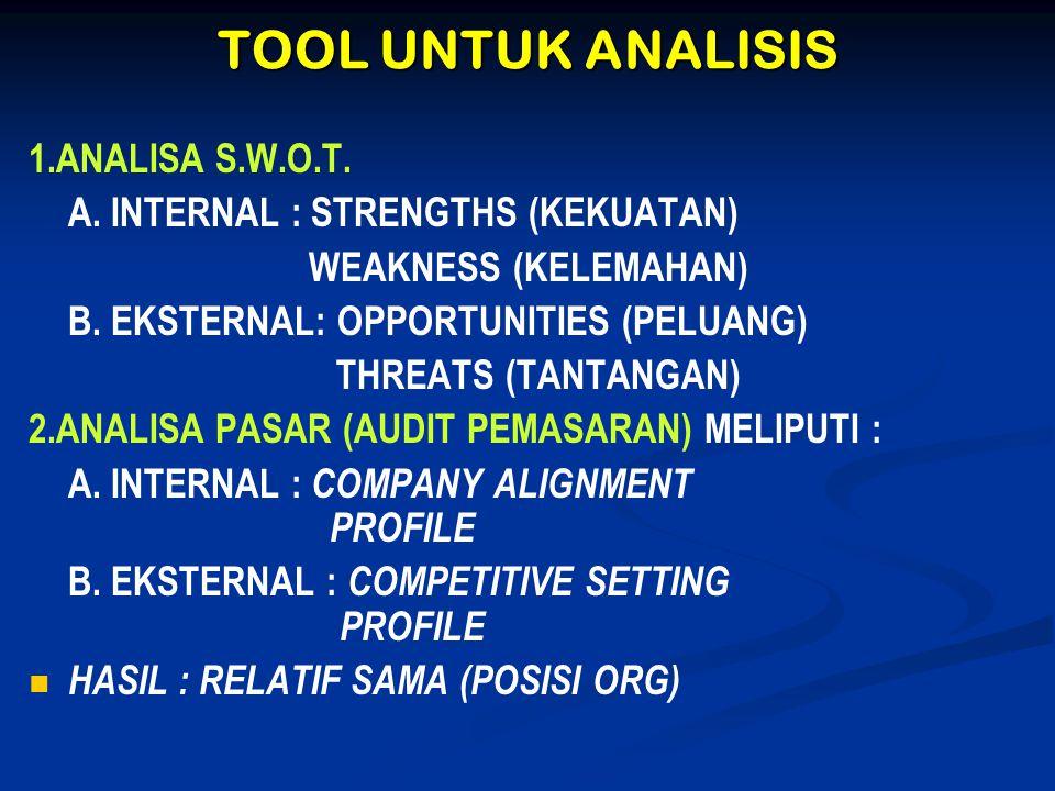 TOOL UNTUK ANALISIS 1.ANALISA S.W.O.T. A. INTERNAL : STRENGTHS (KEKUATAN) WEAKNESS (KELEMAHAN) B. EKSTERNAL: OPPORTUNITIES (PELUANG) THREATS (TANTANGA