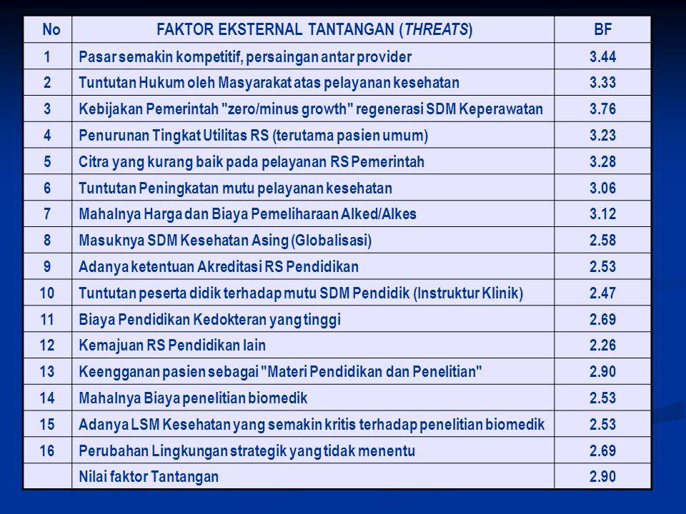 No FAKTOR EKSTERNAL TANTANGAN ( THREATS ) BF 1Pasar semakin kompetitif, persaingan antar provider3.44 2Tuntutan Hukum oleh Masyarakat atas pelayanan k
