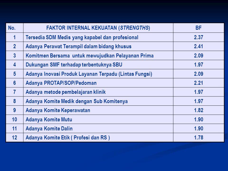 No. FAKTOR INTERNAL KEKUATAN ( STRENGTHS ) BF 1 Tersedia SDM Medis yang kapabel dan profesional2.37 2 Adanya Perawat Terampil dalam bidang khusus2.41