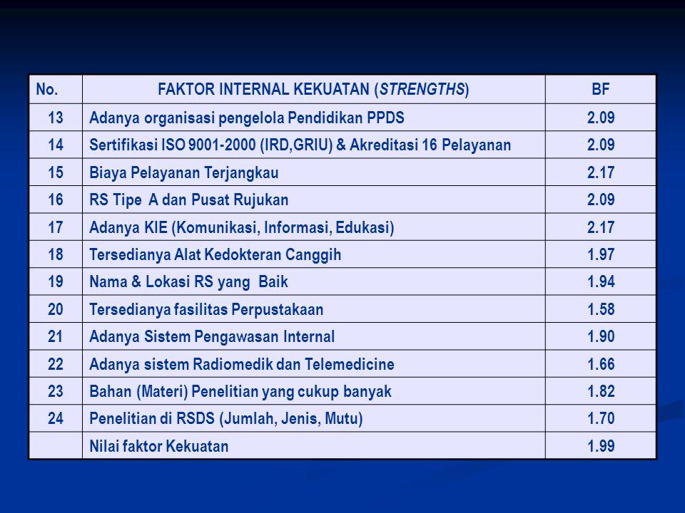 No. FAKTOR INTERNAL KEKUATAN ( STRENGTHS ) BF 13 Adanya organisasi pengelola Pendidikan PPDS2.09 14 Sertifikasi ISO 9001-2000 (IRD,GRIU) & Akreditasi