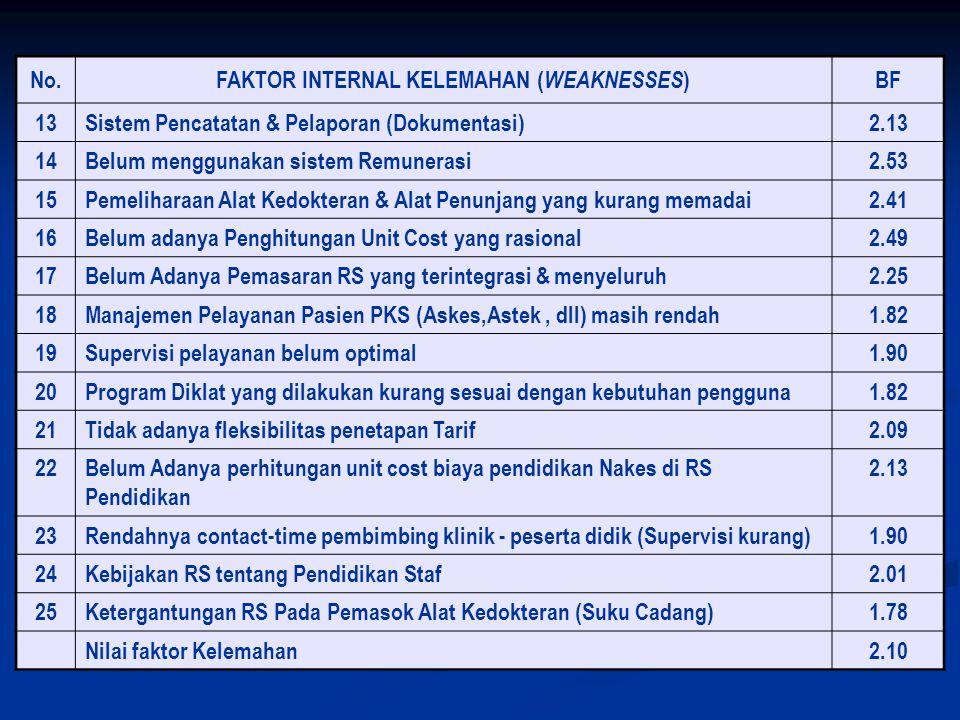 No. FAKTOR INTERNAL KELEMAHAN ( WEAKNESSES ) BF 13Sistem Pencatatan & Pelaporan (Dokumentasi)2.13 14Belum menggunakan sistem Remunerasi2.53 15Pemeliha