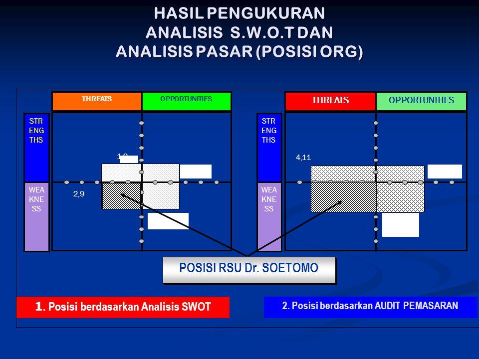 HASIL PENGUKURAN ANALISIS S.W.O.T DAN ANALISIS PASAR (POSISI ORG) 1. Posisi berdasarkan Analisis SWOT 2. Posisi berdasarkan AUDIT PEMASARAN THREATSOPP