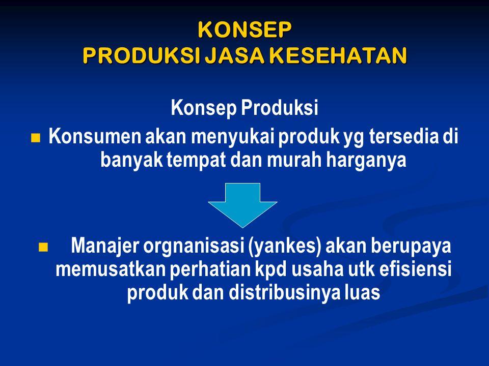 KONSEP PRODUKSI JASA KESEHATAN Konsep Produksi   Konsumen akan menyukai produk yg tersedia di banyak tempat dan murah harganya   Manajer orgnanisa