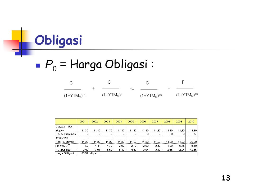 13 Obligasi  P 0 = Harga Obligasi : (1+YTM M ) 1 C (1+YTM M ) 2 C (1+YTM M ) 10 C F ++..+