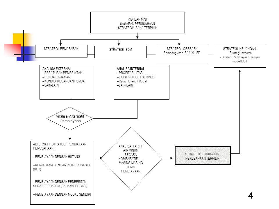 4 VISI DAN MISI SASARAN PERUSAHAAN STRATEGI USAHA TERPILIH STRATEGI SDM STRATEGI OPERASI: Pembangunan IPA 500 LPD STRATEGI PEMASARANSTRATEGI KEUANGAN: - Strategi Investasi - Strategi Pembiayaan Dengan model BOT ALTERNATIF STRATEGI PEMBIAYAAN PERUSAHAAN:  PEMBIAYAAN DENGAN HUTANG  KERJASAMA DENGAN PIHAK SWASTA (BOT)  PEMBIAYAAN DENGAN PENERBITAN SURAT BERHARGA (SAHAM/OBLIGASI)  PEMBIAYAAN DENGAN MODAL SENDIRI ANALISA EXTERNAL  PERATURAN PEMERINTAH  BUNGA PINJAMAN  KONDISI KEUANGAN PEMDA  LAIN-LAIN ANALISA INTERNAL  PROFITABILITAS  EXISTING DEBT SERVICE  Rssio Hutang / Modal  LAIN-LAIN ANALISA TARIFF AIR MINUM SECARA KOMPARATIF - MASING-MASING JENIS PEMBIAYAAN STRATEGI PEMBIAYAAN PERUSAHAAN TERPILIH Analisa Alternatif Pembiayaan