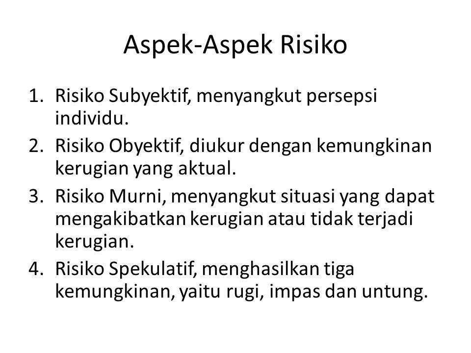 Aspek-Aspek Risiko 1.Risiko Subyektif, menyangkut persepsi individu. 2.Risiko Obyektif, diukur dengan kemungkinan kerugian yang aktual. 3.Risiko Murni