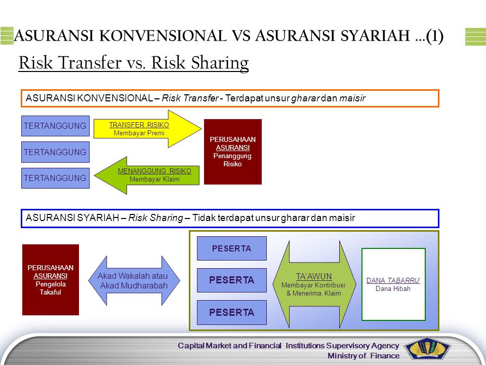 LOGO Capital Market and Financial Institutions Supervisory Agency Ministry of Finance ASURANSI KONVENSIONAL VS ASURANSI SYARIAH...(1) Risk Transfer vs.