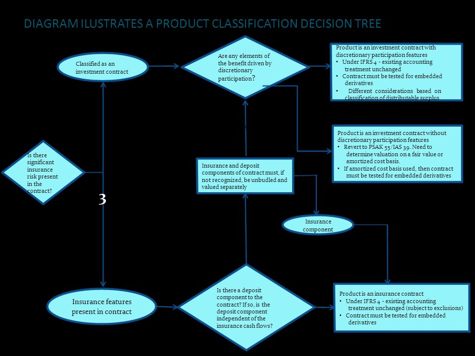 DIAGRAM ILUSTRATES A PRODUCT CLASSIFICATION DECISION TREE Product is an investment contract with Are any elements of discretionary participation featu