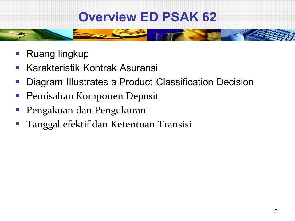 Overview ED PSAK 62  Ruang lingkup  Karakteristik Kontrak Asuransi  Diagram Illustrates a Product Classification Decision  P emisahan Komponen Deposit  Pengakuan dan Pengukuran  Tanggal efektif dan Ketentuan Transisi 2