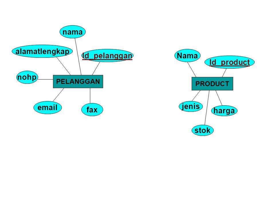 PELANGGAN Id_pelanggan nama alamatlengkap nohp fax email PRODUCT Id_product Nama harga jenis stok