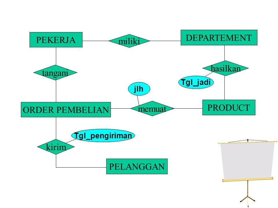 PEKERJA DEPARTEMENT PRODUCT ORDER PEMBELIAN PELANGGAN miliki tangani memuat hasilkan kirim Tgl_jadi jlh Tgl_pengiriman n1 1 n n n n 1 1 n