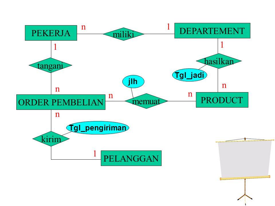 Implementasi ke Bentuk Tabel