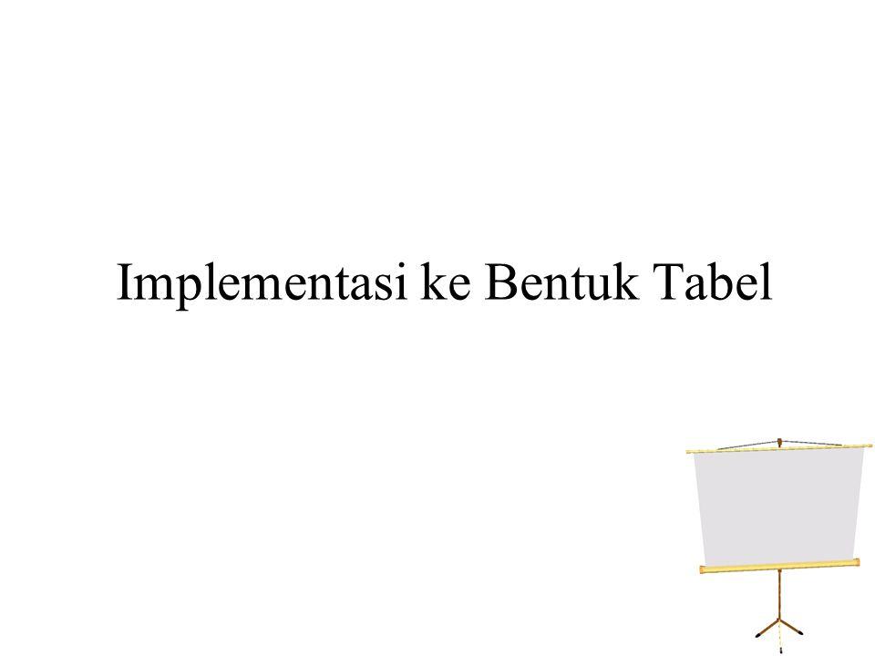 TABEL PEKERJA TABEL DEPARTEMENT TABEL PRODUCT
