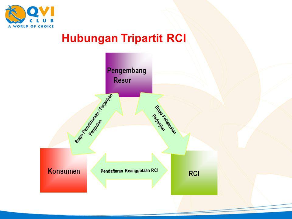 Pengembang Resor RCI Konsumen Biaya Pemeliharaan / Perjanjian Penjualan Biaya Pelisensian Perjanjian Pendaftaran Keanggotaan RCI Hubungan Tripartit RC