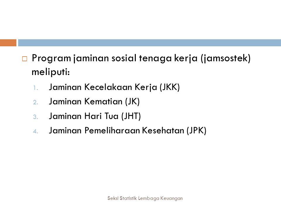 BESARAN IURAN Seksi Statistik Lembaga Keuangan 1.