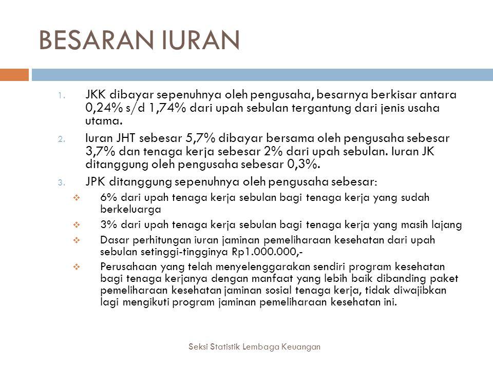 BESARAN IURAN Seksi Statistik Lembaga Keuangan 1. JKK dibayar sepenuhnya oleh pengusaha, besarnya berkisar antara 0,24% s/d 1,74% dari upah sebulan te