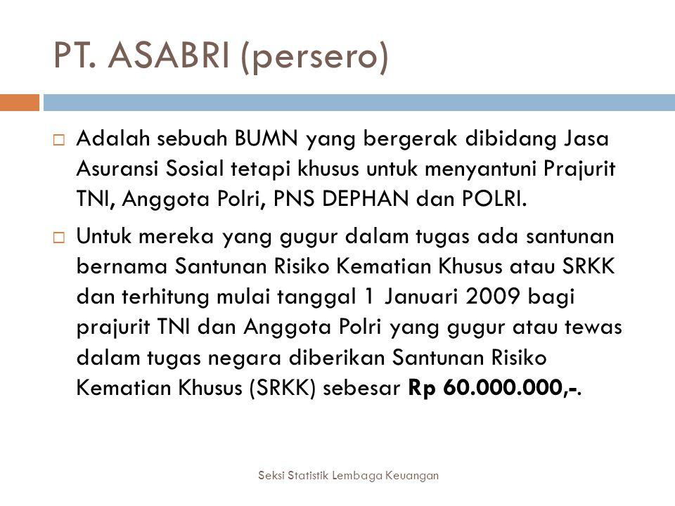 PT. ASABRI (persero) Seksi Statistik Lembaga Keuangan  Adalah sebuah BUMN yang bergerak dibidang Jasa Asuransi Sosial tetapi khusus untuk menyantuni
