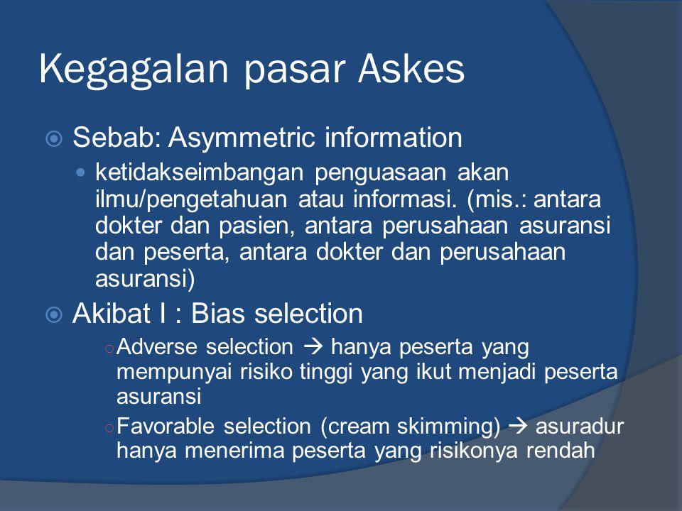 Kegagalan pasar Askes  Sebab: Asymmetric information  ketidakseimbangan penguasaan akan ilmu/pengetahuan atau informasi.