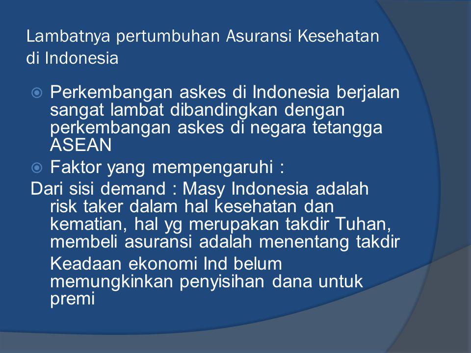 Lambatnya pertumbuhan Asuransi Kesehatan di Indonesia  Perkembangan askes di Indonesia berjalan sangat lambat dibandingkan dengan perkembangan askes di negara tetangga ASEAN  Faktor yang mempengaruhi : Dari sisi demand : Masy Indonesia adalah risk taker dalam hal kesehatan dan kematian, hal yg merupakan takdir Tuhan, membeli asuransi adalah menentang takdir Keadaan ekonomi Ind belum memungkinkan penyisihan dana untuk premi