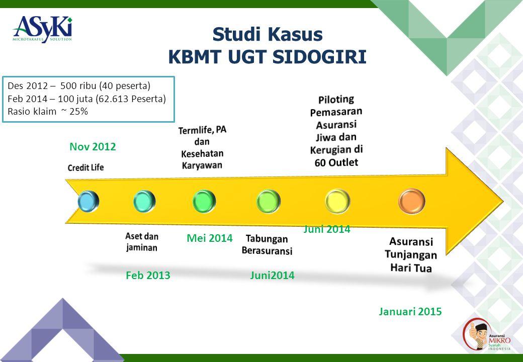 Studi Kasus KBMT UGT SIDOGIRI Nov 2012 Feb 2013 Mei 2014 Juni2014 Januari 2015 Des 2012 – 500 ribu (40 peserta) Feb 2014 – 100 juta (62.613 Peserta) Rasio klaim ~ 25%