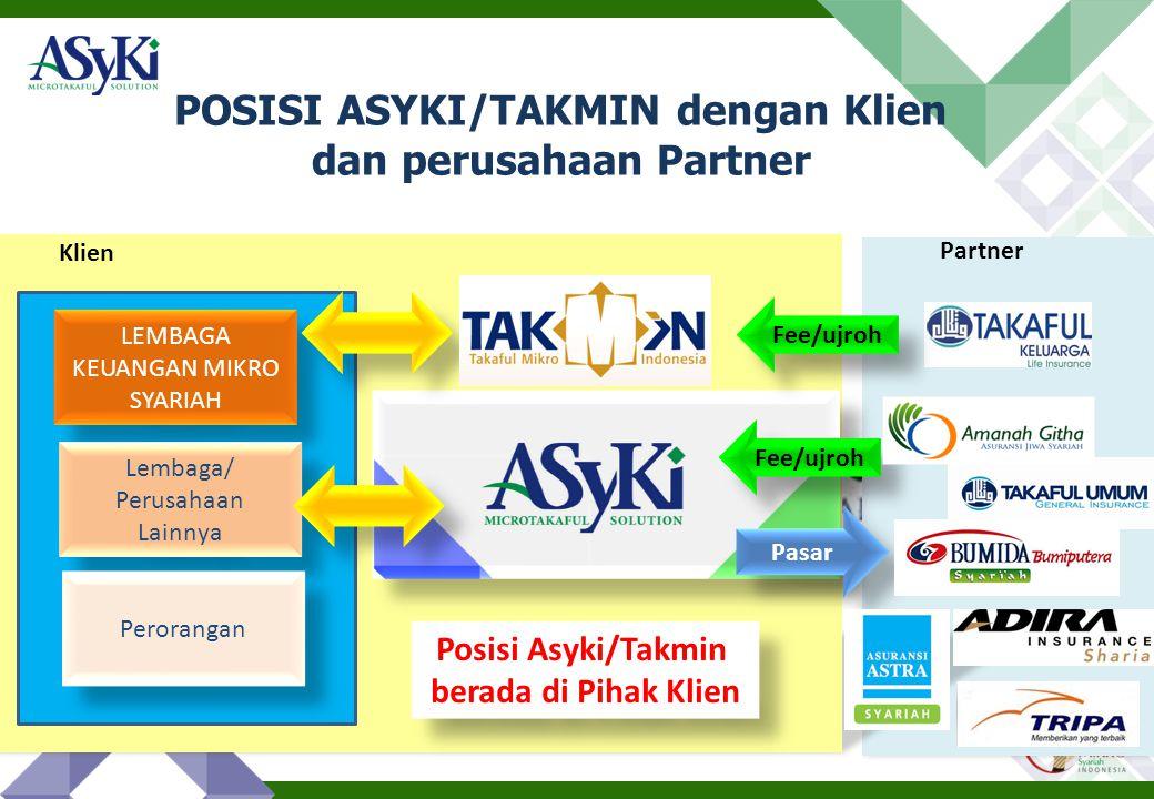 Syariah POSISI ASYKI/TAKMIN dengan Klien dan perusahaan Partner LEMBAGA KEUANGAN MIKRO SYARIAH Klien Lembaga/ Perusahaan Lainnya Lembaga/ Perusahaan L