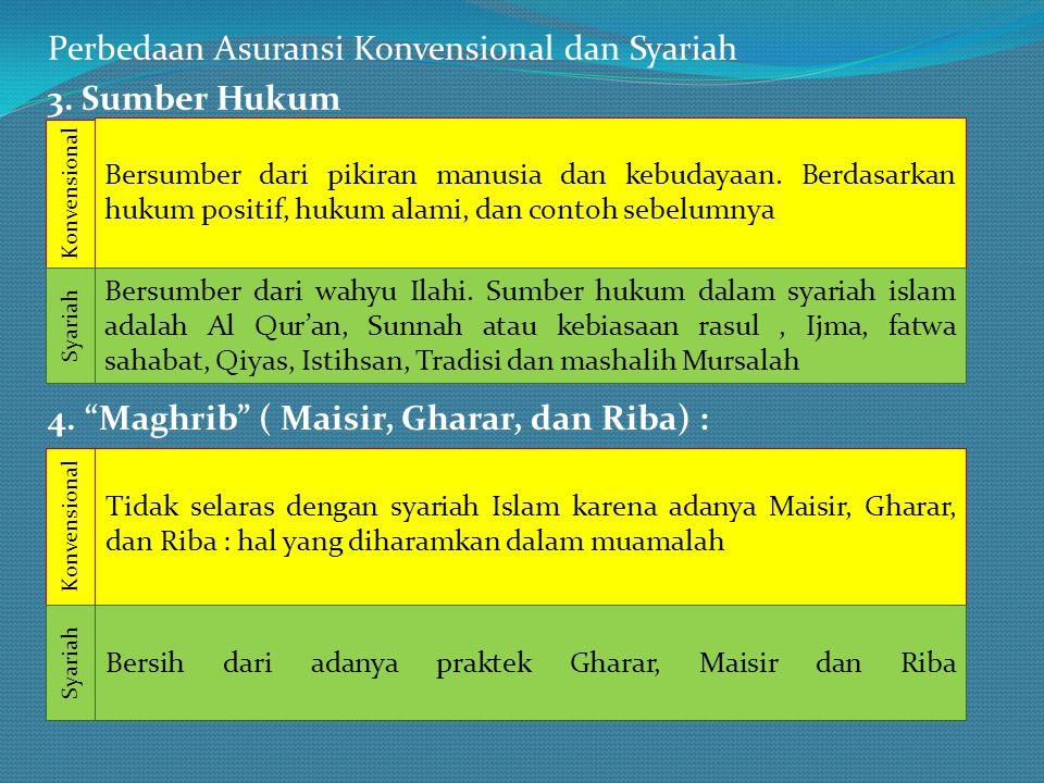 Perbedaan Asuransi Konvensional dan Syariah 3. Sumber Hukum Bersumber dari pikiran manusia dan kebudayaan. Berdasarkan hukum positif, hukum alami, dan