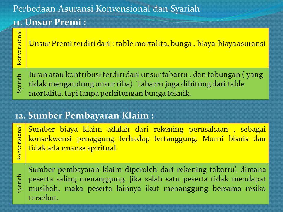 Perbedaan Asuransi Konvensional dan Syariah 11. Unsur Premi : Unsur Premi terdiri dari : table mortalita, bunga, biaya-biaya asuransi Iuran atau kontr