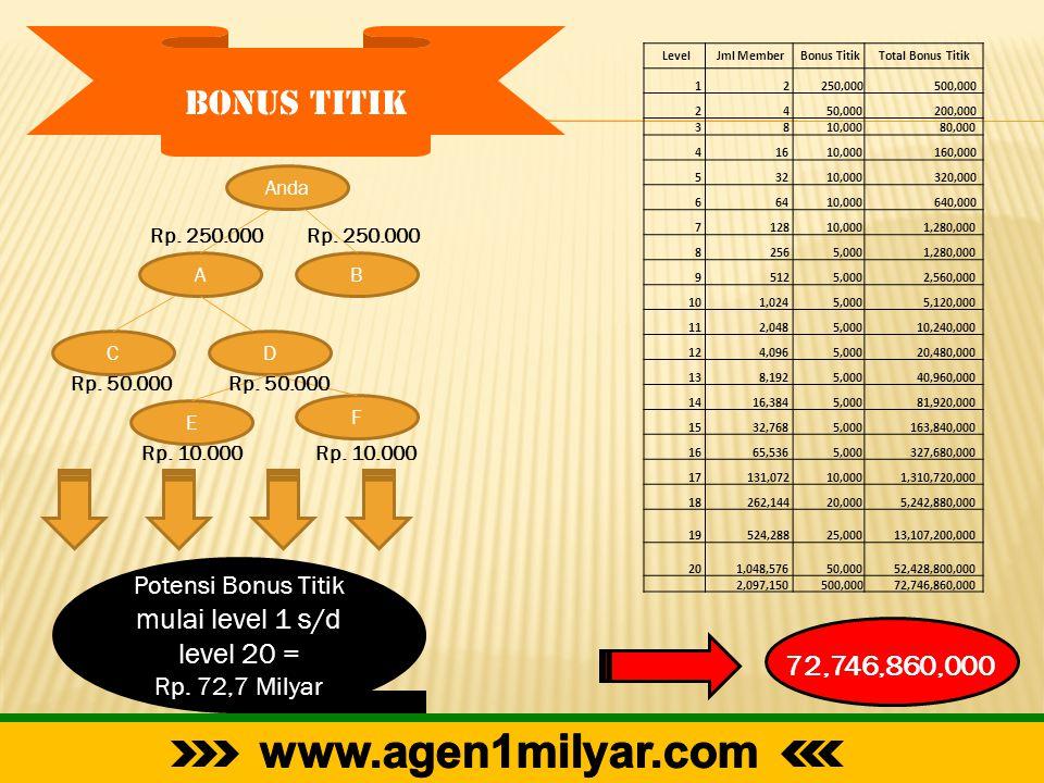 Anda AB CD E F Rp. 250.000 Rp. 50.000 Rp. 10.000 Rp. 250.000 Level Jml Member Bonus Titik Total Bonus Titik 1 2 250,000 500,000 2 4 50,000 200,000 3 8