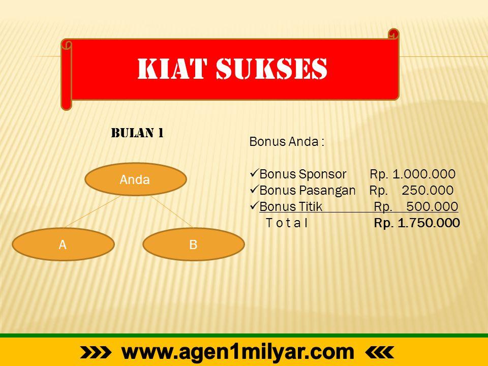 KIAT SUKSES Anda AB Bulan 1 Bonus Anda :  Bonus Sponsor Rp. 1.000.000  Bonus Pasangan Rp. 250.000  Bonus Titik Rp. 500.000 T o t a l Rp. 1.750.000