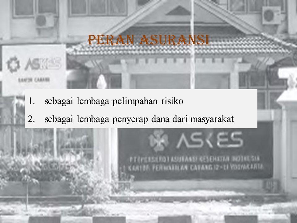 1.sebagai lembaga pelimpahan risiko 2.sebagai lembaga penyerap dana dari masyarakat Peran asuransi