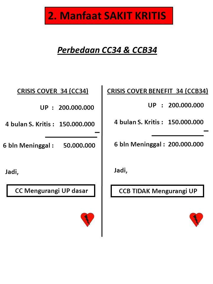 CRISIS COVER 34 (CC34)CRISIS COVER BENEFIT 34 (CCB34) UP : 200.000.000 4 bulan S. Kritis : 150.000.000 6 bln Meninggal : 50.000.000 CC Mengurangi UP d
