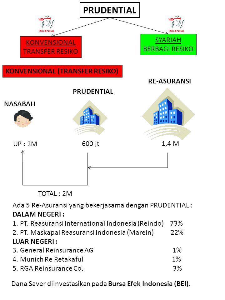 PRUDENTIAL KONVENSIONAL TRANSFER RESIKO KONVENSIONAL (TRANSFER RESIKO) UP : 2M 600 jt1,4 M PRUDENTIAL RE-ASURANSI TOTAL : 2M Ada 5 Re-Asuransi yang be