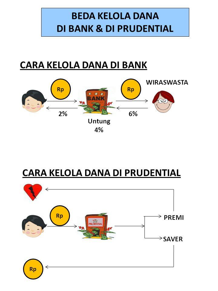 PREMI SAVER WIRASWASTA Rp 6%2% Untung 4% Rp CARA KELOLA DANA DI BANK CARA KELOLA DANA DI PRUDENTIAL BEDA KELOLA DANA DI BANK & DI PRUDENTIAL