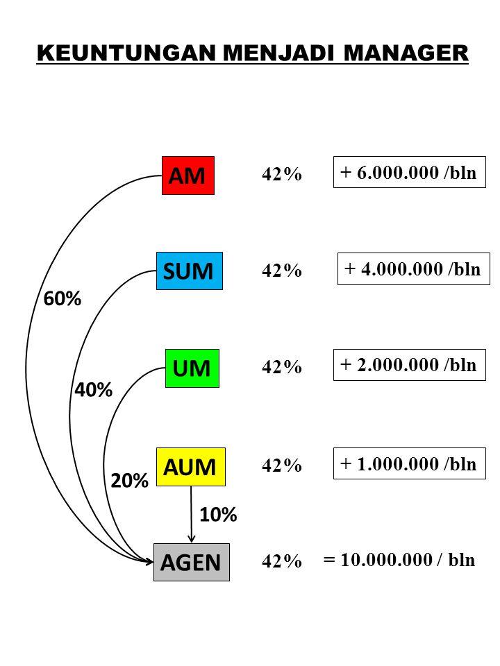 KEUNTUNGAN MENJADI MANAGER AGEN AUM UM SUM AM 42% = 10.000.000 / bln + 1.000.000 /bln + 2.000.000 /bln + 4.000.000 /bln + 6.000.000 /bln 10% 20% 40% 6