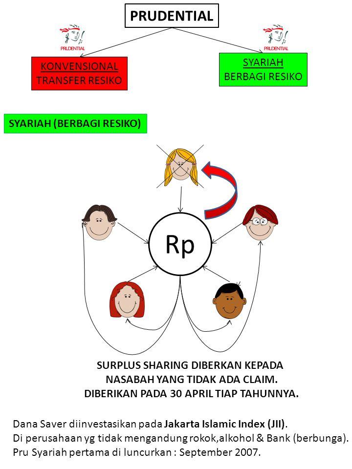 SYARIAH (BERBAGI RESIKO) Rp Dana Saver diinvestasikan pada Jakarta Islamic Index (JII). Di perusahaan yg tidak mengandung rokok,alkohol & Bank (berbun