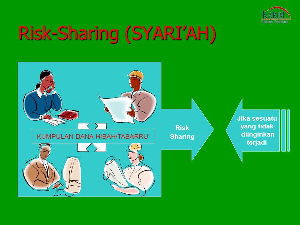 Risk-Sharing (SYARI'AH) Jika sesuatu yang tidak diinginkan terjadi Risk Sharing KUMPULAN DANA HIBAH/TABARRU'