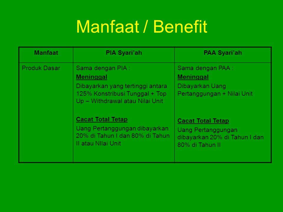 Manfaat / Benefit ManfaatPIA Syari'ahPAA Syari'ah Produk DasarSama dengan PIA : Meninggal Dibayarkan yang tertinggi antara 125% Konstribusi Tunggal +