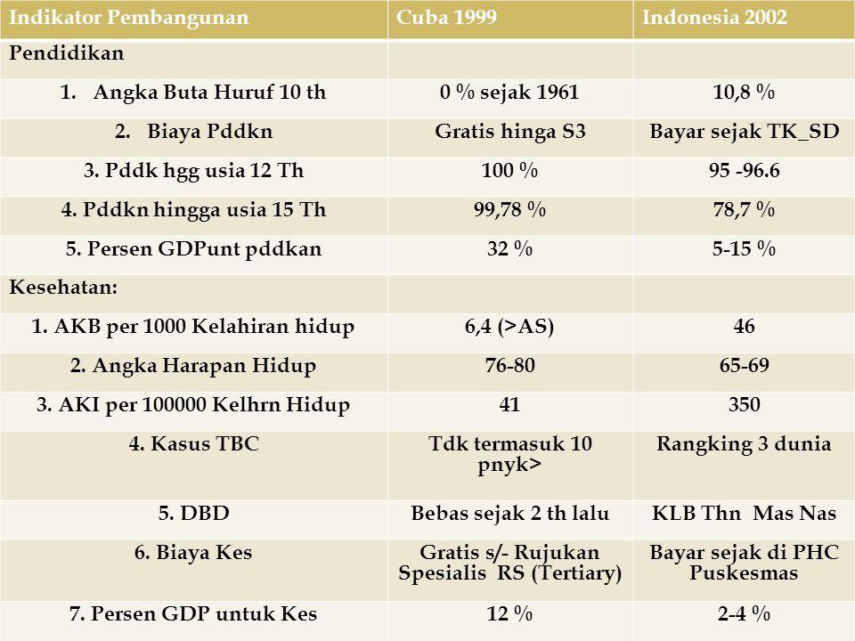 Indikator PembangunanCuba 1999Indonesia 2002 Pendidikan 1.Angka Buta Huruf 10 th0 % sejak 196110,8 % 2.Biaya PddknGratis hinga S3Bayar sejak TK_SD 3.