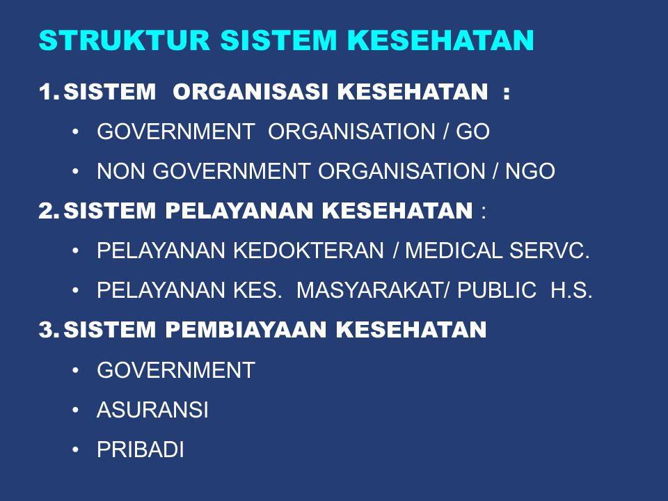 STRUKTUR SISTEM KESEHATAN 1.SISTEM ORGANISASI KESEHATAN : •GOVERNMENT ORGANISATION / GO •NON GOVERNMENT ORGANISATION / NGO 2.SISTEM PELAYANAN KESEHATA