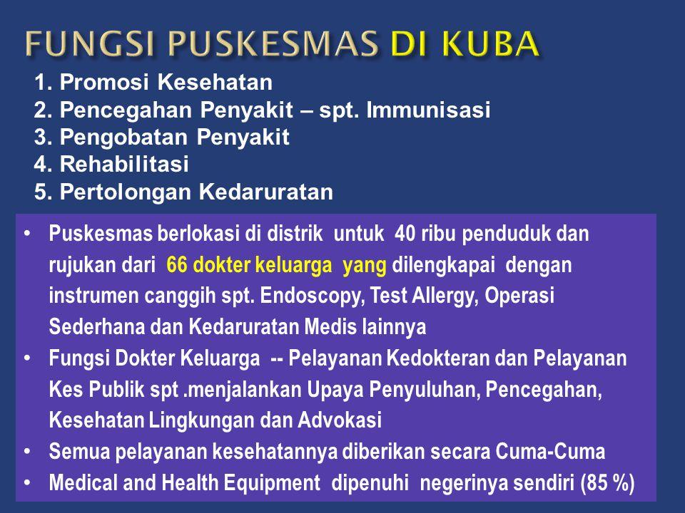 1.Promosi Kesehatan 2.Pencegahan Penyakit – spt. Immunisasi 3.Pengobatan Penyakit 4.Rehabilitasi 5.Pertolongan Kedaruratan • Puskesmas berlokasi di di