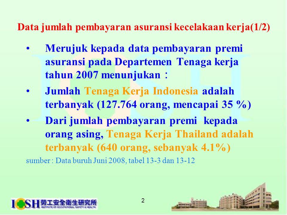 2 •Merujuk kepada data pembayaran premi asuransi pada Departemen Tenaga kerja tahun 2007 menunjukan : •Jumlah Tenaga Kerja Indonesia adalah terbanyak