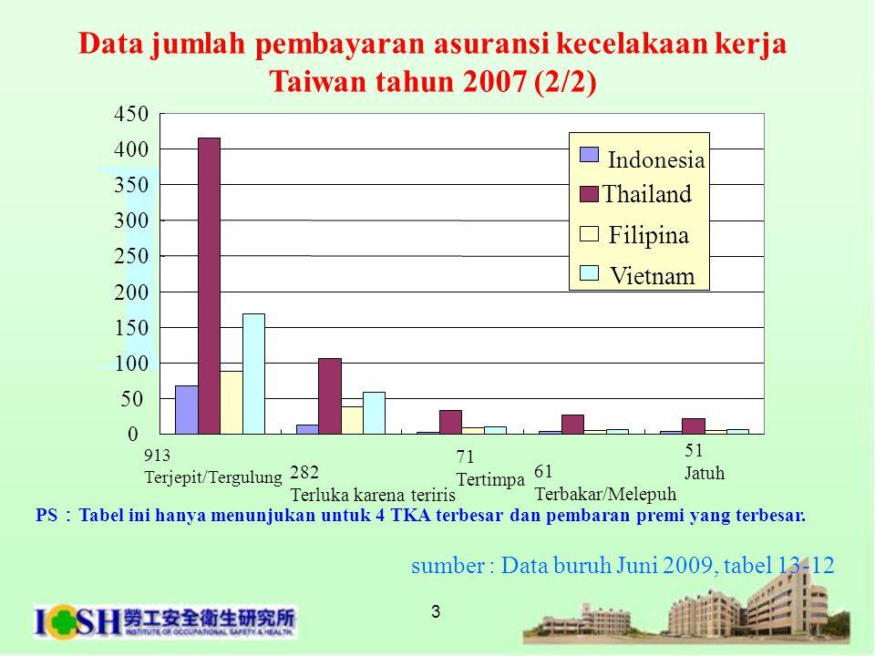 3 PS : Tabel ini hanya menunjukan untuk 4 TKA terbesar dan pembaran premi yang terbesar. sumber : Data buruh Juni 2009, tabel 13-12 Data jumlah pembay