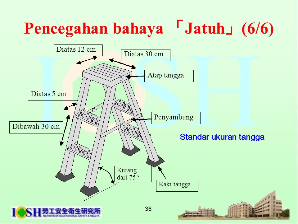 36 Standar ukuran tangga Pencegahan bahaya 「 Jatuh 」 (6/6) Diatas 30 cm Diatas 12 cm Penyambung Atap tangga Dibawah 30 cm Diatas 5 cm Kurang dari 75