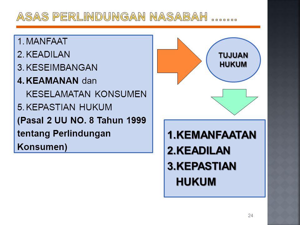 24 1.MANFAAT 2.KEADILAN 3.KESEIMBANGAN 4.KEAMANAN dan KESELAMATAN KONSUMEN 5.KEPASTIAN HUKUM (Pasal 2 UU NO. 8 Tahun 1999 tentang Perlindungan Konsume