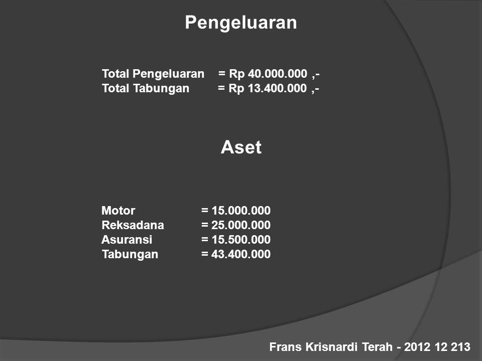 Pengeluaran Total Pengeluaran = Rp 40.000.000,- Total Tabungan = Rp 13.400.000,- Aset Motor = 15.000.000 Reksadana = 25.000.000 Asuransi = 15.500.000 Tabungan = 43.400.000 Frans Krisnardi Terah - 2012 12 213