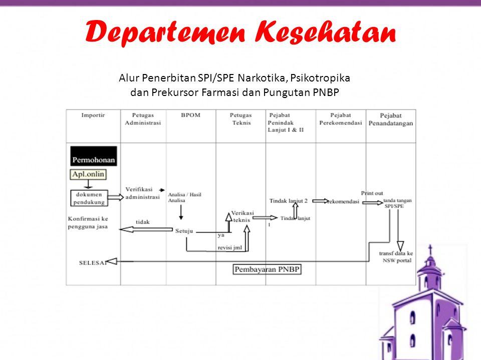 Departemen Kesehatan Alur Penerbitan SPI/SPE Narkotika, Psikotropika dan Prekursor Farmasi dan Pungutan PNBP