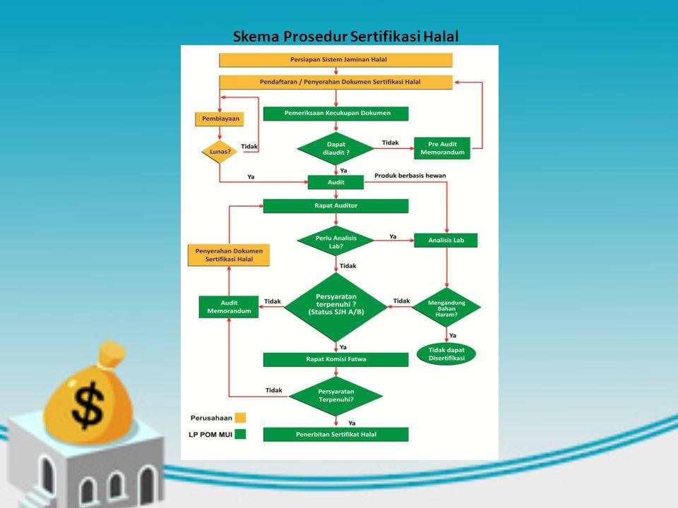 Skema Prosedur Sertifikasi Halal