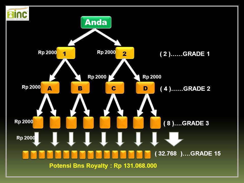 Anda ( 2 )……GRADE 1 ( 4 )……GRADE 2 ( 8 )….GRADE 3 ( 32.768 )….GRADE 15 Potensi Bns Royalty : Rp 131.068.000 12 ABCD Rp 2000