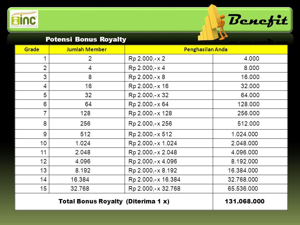 VA Siaga 10 Rb Potensi Bonus Royalty GradeJumlah MemberPenghasilan Anda 1 2 Rp 2.000,- x 2 4.000 2 4 Rp 2.000,- x 4 8.000 3 8 Rp 2.000,- x 8 16.000 4 16 Rp 2.000,- x 16 32.000 5 32 Rp 2.000,- x 32 64.000 6 64 Rp 2.000,- x 64 128.000 7 128 Rp 2.000,- x 128 256.000 8 256 Rp 2.000,- x 256 512.000 9 512 Rp 2.000,- x 512 1.024.000 10 1.024 Rp 2.000,- x 1.024 2.048.000 11 2.048 Rp 2.000,- x 2.048 4.096.000 12 4.096 Rp 2.000,- x 4.096 8.192.000 13 8.192 Rp 2.000,- x 8.192 16.384.000 14 16.384 Rp 2.000,- x 16.384 32.768.000 15 32.768 Rp 2.000,- x 32.768 65.536.000 Total Bonus Royalty (Diterima 1 x) 131.068.000